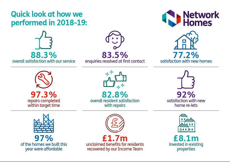 Annual report 2018/19 highlights